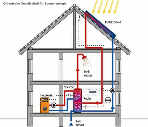 Solartechnik: Funktion einer Solaranlage